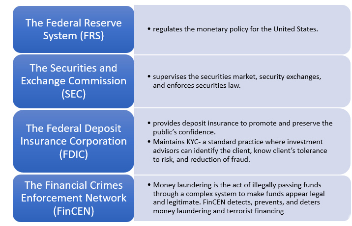 United States financial system