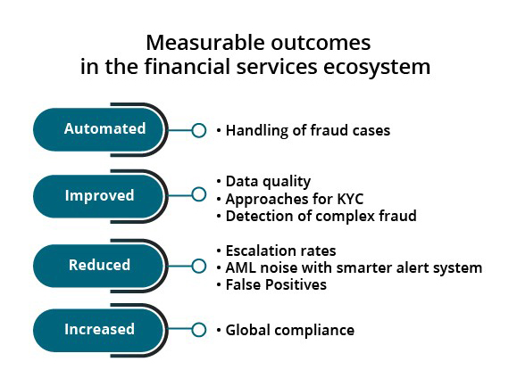 Measurable Outcomes in the Financial Services Ecosystem